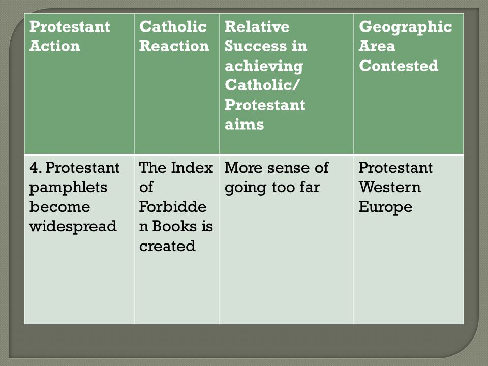 Protestant Action Catholic Reaction Relative Success in achieving Catholic/ Protestant aims Geographic Area Contested 5.