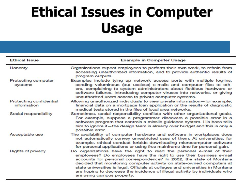 Chapter 11-32 Ethical Issues in Computer Usage