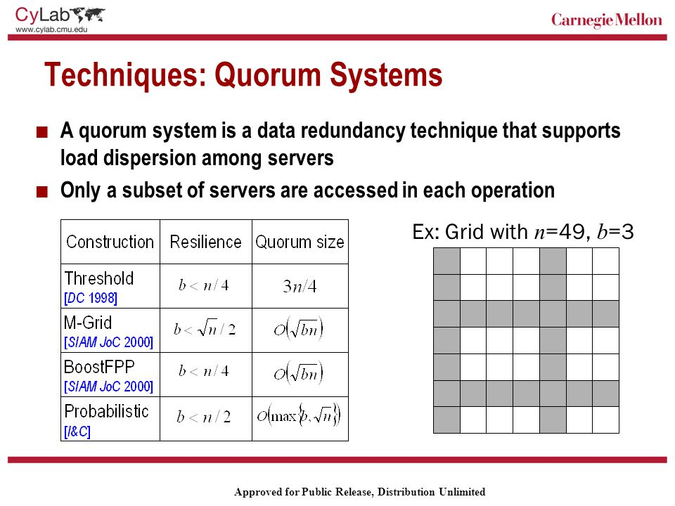 Carnegie Mellon Approved for Public Release, Distribution Unlimited Techniques: Quorum Systems A quorum system is a data redundancy technique that supports load dispersion among servers Only a subset of servers are accessed in each operation Ex: Grid with n =49, b =3