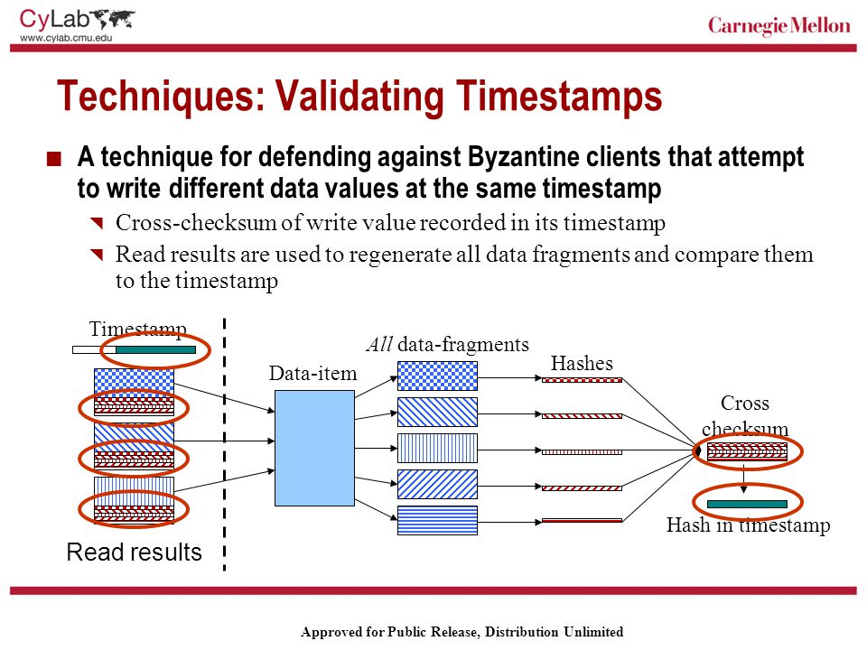 Carnegie Mellon Approved for Public Release, Distribution Unlimited Techniques: Validating Timestamps A technique for defending against Byzantine clients that attempt to write different data values at the same timestamp  Cross-checksum of write value recorded in its timestamp  Read results are used to regenerate all data fragments and compare them to the timestamp Hashes Cross checksum All data-fragments Data-item Hash in timestamp Timestamp Read results