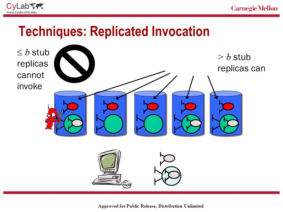 Carnegie Mellon Approved for Public Release, Distribution Unlimited Techniques: Replicated Invocation  b stub replicas cannot invoke > b stub replicas can