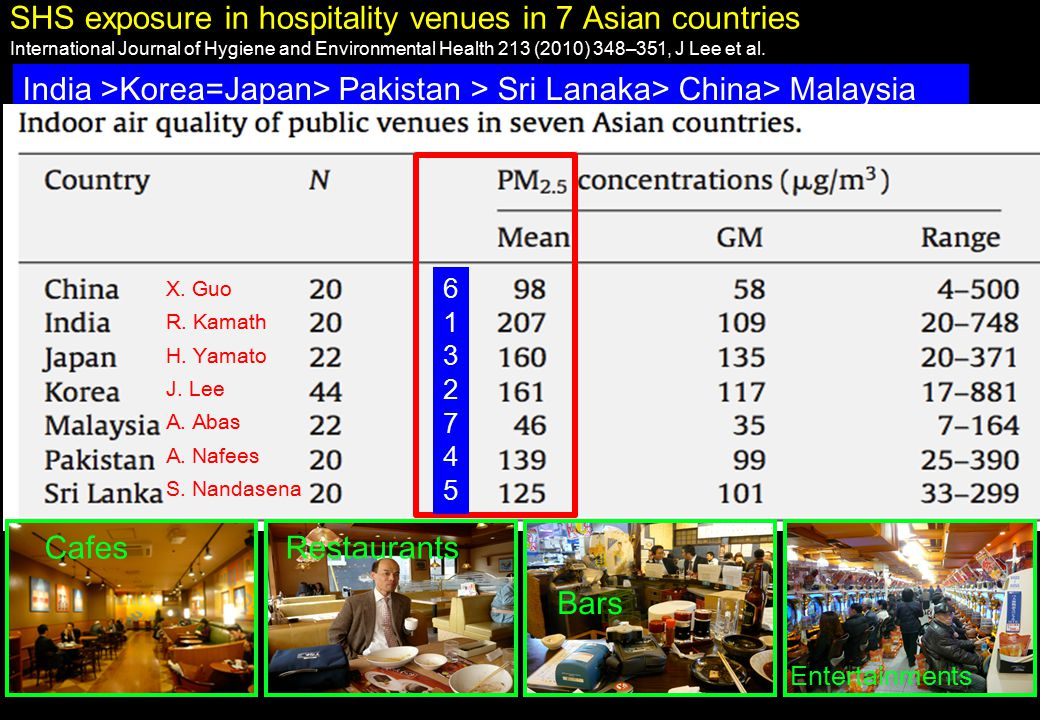 SHS exposure in hospitality venues in 7 Asian countries International Journal of Hygiene and Environmental Health 213 (2010) 348–351, J Lee et al. Ind