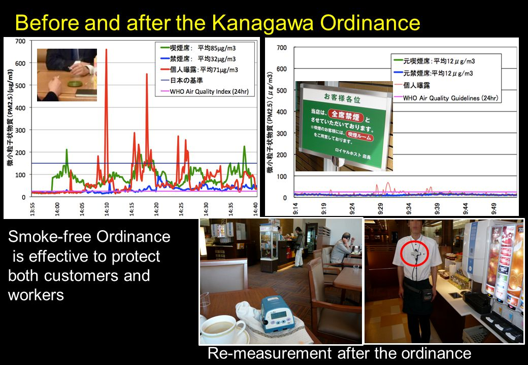 Before and after the Kanagawa Ordinance Smoke-free Ordinance is effective to protect both customers and workers Re-measurement after the ordinance
