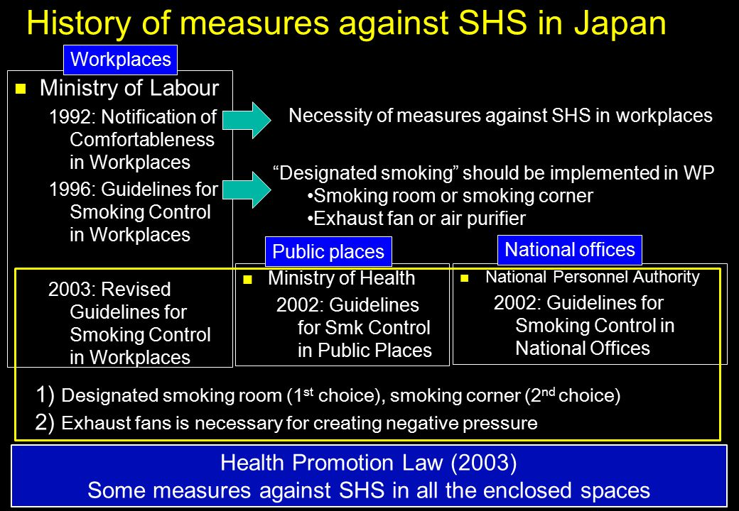 Reasons why tobacco control is not promoted in Japan 2 Ministry of Labour 2003: Revised Guidelines for Smoking Control in Workplaces Ministry of Labour 2003: Revised Guidelines for Smoking Control in Workplaces Ministry of Health 2002: Guidelines for Smk Control in Public Places Ministry of Health 2002: Guidelines for Smk Control in Public Places National Personnel Authority 2002: Guidelines for Smoking Control in National Offices National Personnel Authority 2002: Guidelines for Smoking Control in National Offices Workplaces Public places National offices Sectionalism among 3 ministries Sectionalism among 3 ministries Ministry of Health, Labour and Welfare Wrong policy that permit designated smoking rooms Wrong policy that permit designated smoking rooms Each guideline and Health Promotion Law Each guideline and Health Promotion Law