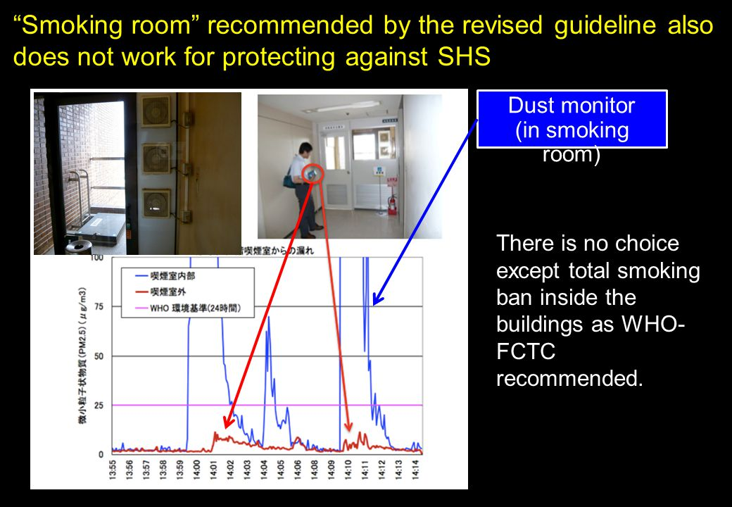 """Smoking room"" recommended by the revised guideline also does not work for protecting against SHS Dust monitor (in smoking room) There is no choice ex"