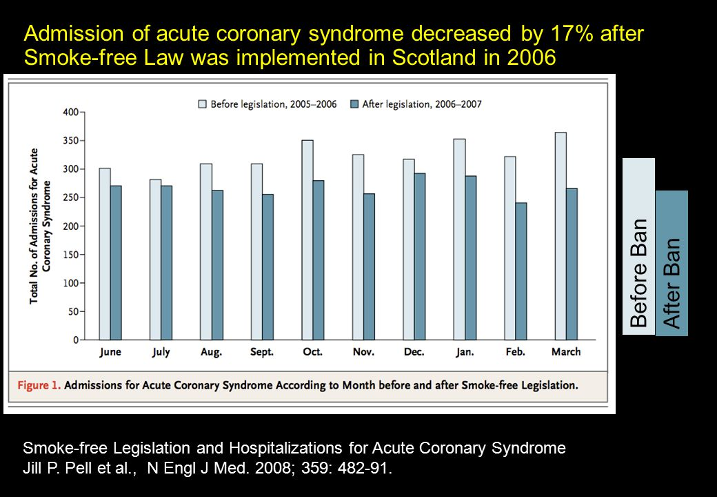 Admission of acute coronary syndrome decreased by 17% after Smoke-free Law was implemented in Scotland in 2006 Before Ban After Ban Smoke-free Legisla