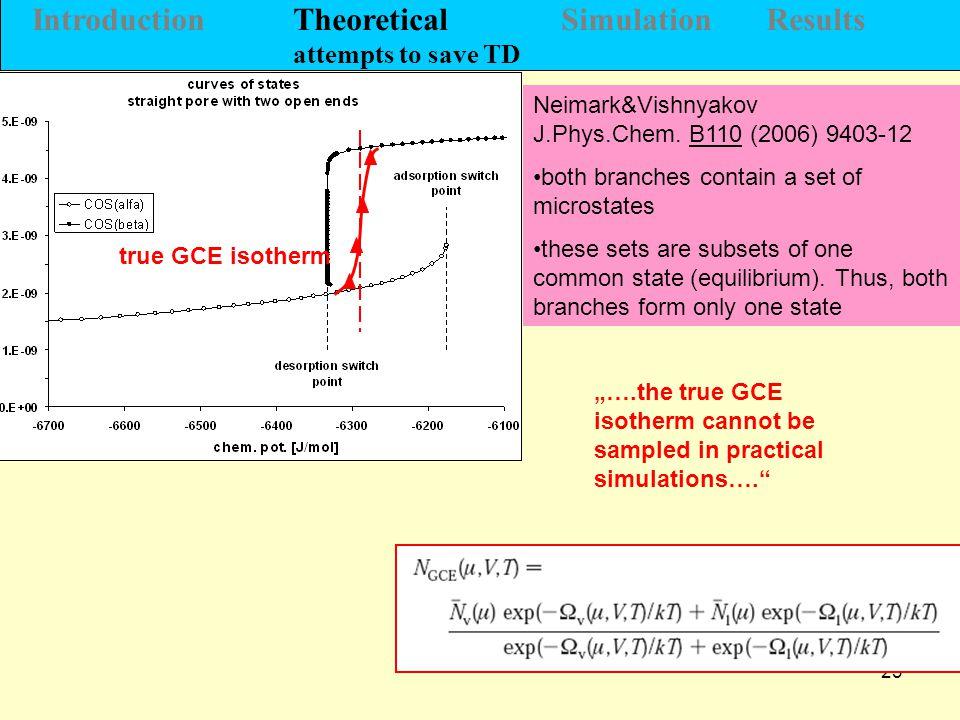 23 Neimark&Vishnyakov J.Phys.Chem.