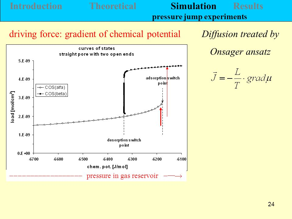 24 Diffusion treated by Onsager ansatz driving force: gradient of chemical potential  pressure in gas reservoir  Introduction Theoretical Simulation Results pressure jump experiments