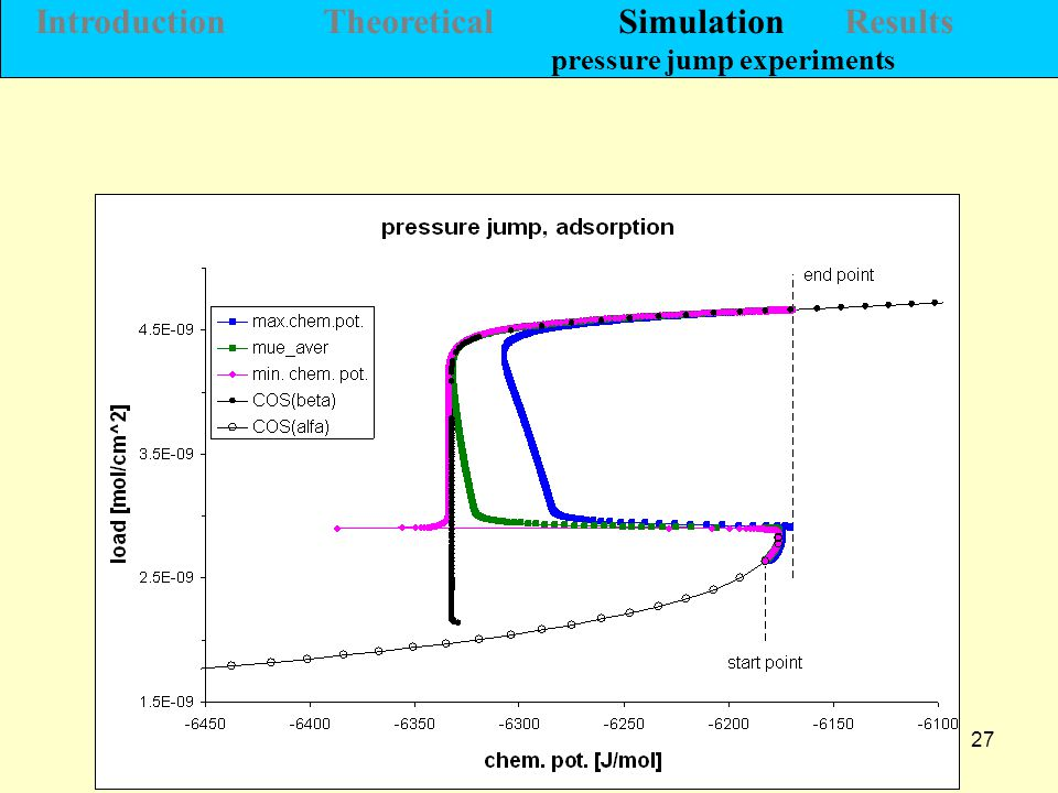 27 Introduction Theoretical Simulation Results pressure jump experiments