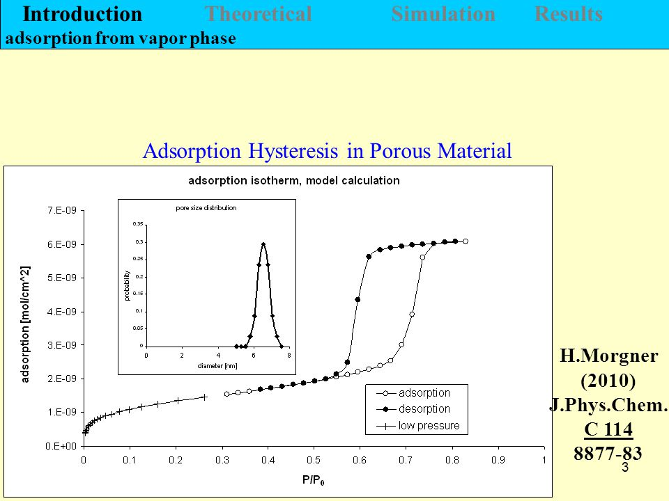 3 Adsorption Hysteresis in Porous Material H.Morgner (2010) J.Phys.Chem.