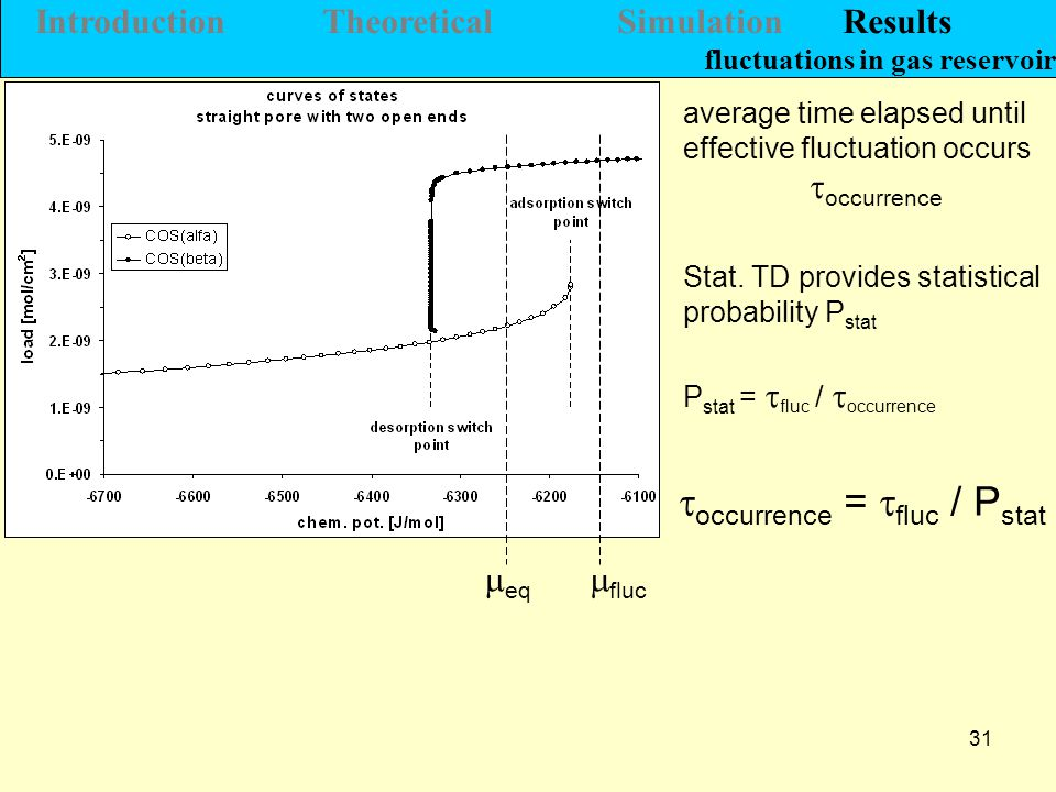 31  eq  fluc average time elapsed until effective fluctuation occurs  occurrence Stat.