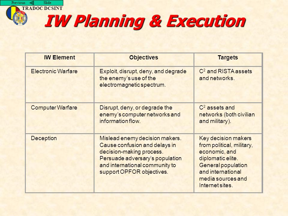 Previous Slide TRADOC DCSINT IW Planning & Execution IW ElementObjectivesTargets Electronic WarfareExploit, disrupt, deny, and degrade the enemy's use of the electromagnetic spectrum.