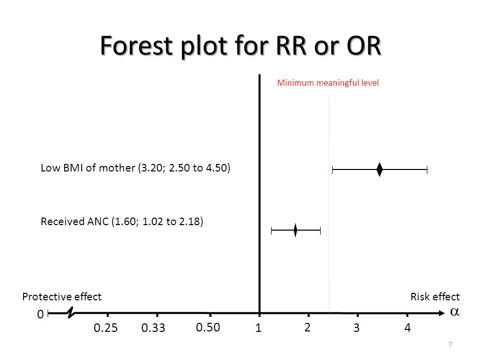 7 Forest plot for RR or OR 0  1 2 34 0.50 0.330.25 Minimum meaningful level Low BMI of mother (3.20; 2.50 to 4.50) Protective effectRisk effect Recei
