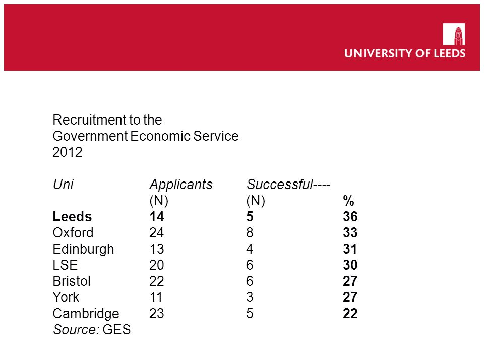 Recruitment to the Government Economic Service 2012 UniApplicantsSuccessful---- (N)(N)% Leeds14536 Oxford24 833 Edinburgh13431 LSE20630 Bristol22627 York11327 Cambridge23522 Source: GES