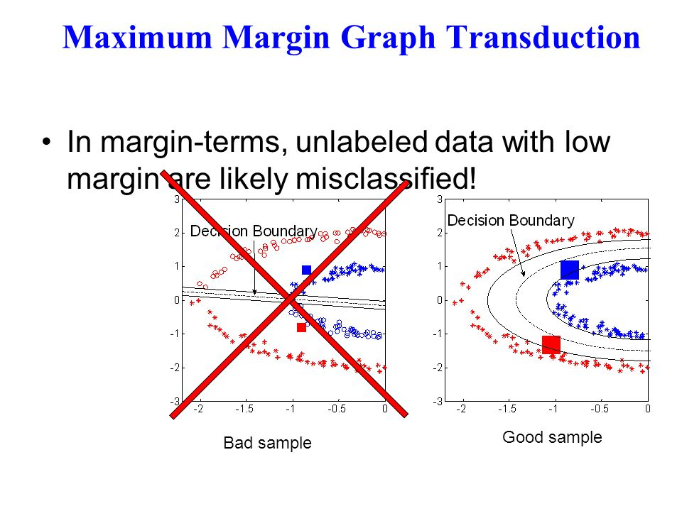 Maximum Margin Graph Transduction In margin-terms, unlabeled data with low margin are likely misclassified! Bad sample Good sample