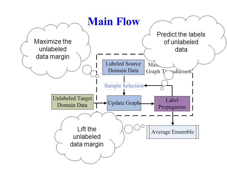 Main Flow Predict the labels of unlabeled data Lift the unlabeled data margin Maximize the unlabeled data margin