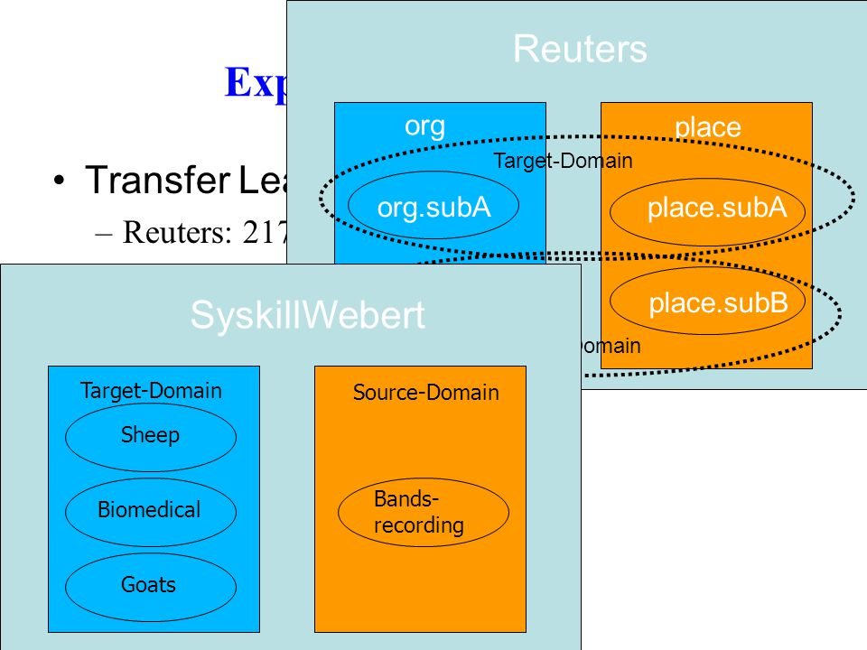 Experiment – Data Set Transfer Learning –Reuters: 21758 Reuters news articles –SyskillWebert: HTML source of web pages plus the ratings of a user on t