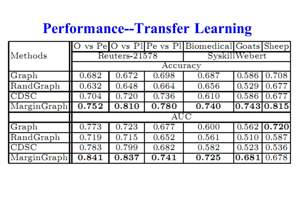 Performance--Transfer Learning