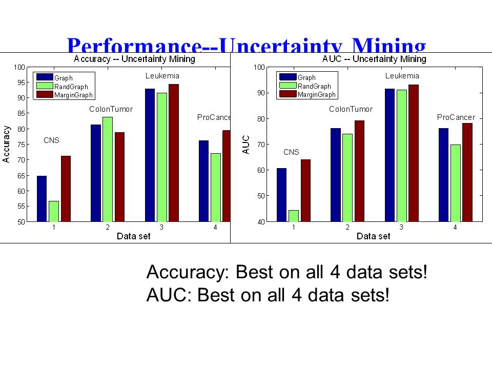 Performance--Uncertainty Mining Accuracy: Best on all 4 data sets! AUC: Best on all 4 data sets!