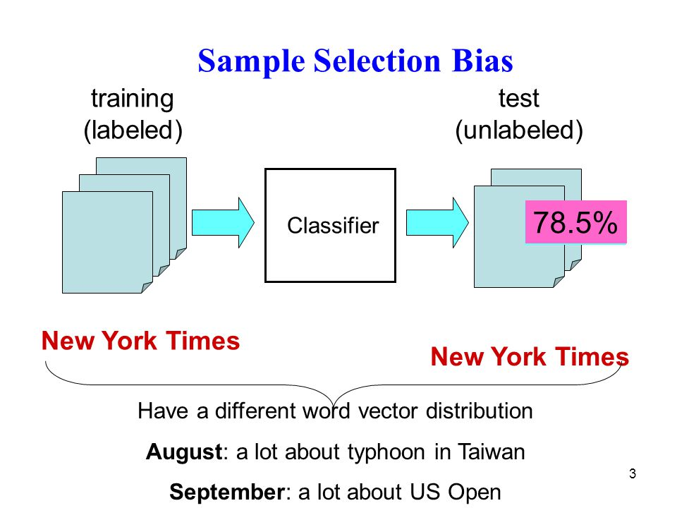 3 Sample Selection Bias New York Times training (labeled) test (unlabeled) Classifier New York Times 85.5% Have a different word vector distribution A