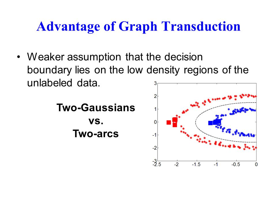 Advantage of Graph Transduction Weaker assumption that the decision boundary lies on the low density regions of the unlabeled data. Two-Gaussians vs.