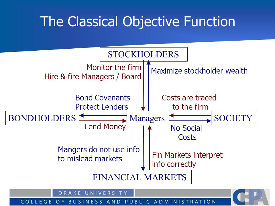 The Classical Objective Function STOCKHOLDERS Maximize stockholder wealth Lend Money Monitor the firm Hire & fire Managers / Board BONDHOLDERS FINANCI