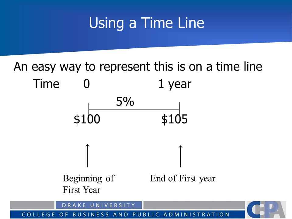 Using a Time Line An easy way to represent this is on a time line Time 01 year 5% $100$105 Beginning of First Year End of First year