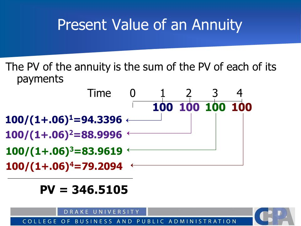 Present Value of an Annuity The PV of the annuity is the sum of the PV of each of its payments Time0 1 2 3 4 100100 100 100 100/(1+.06) 1 =94.3396 100