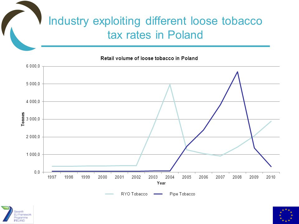 Industry exploiting different loose tobacco tax rates in Poland