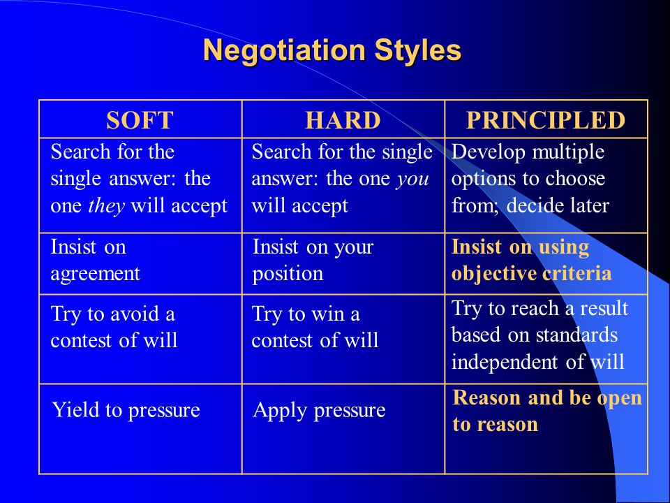 SOFTHARDPRINCIPLED Develop multiple options to choose from; decide later Insist on using objective criteria Search for the single answer: the one you will accept Search for the single answer: the one they will accept Insist on agreement Insist on your position Try to reach a result based on standards independent of will Try to avoid a contest of will Try to win a contest of will Reason and be open to reason Yield to pressureApply pressure Negotiation Styles