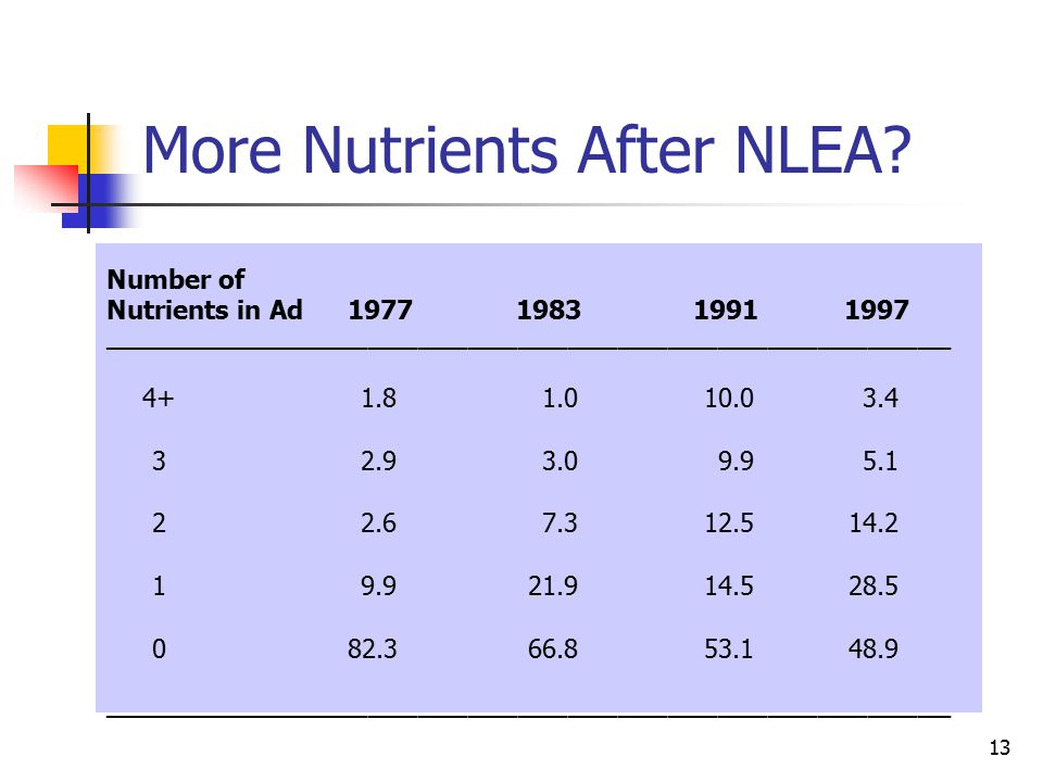 13 More Nutrients After NLEA.