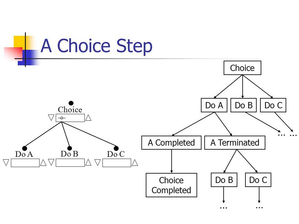 A Choice Step Do B Choice Do ADo C Do ADo CDo B A Completed Do BDo C Choice A Terminated Choice Completed … … … …