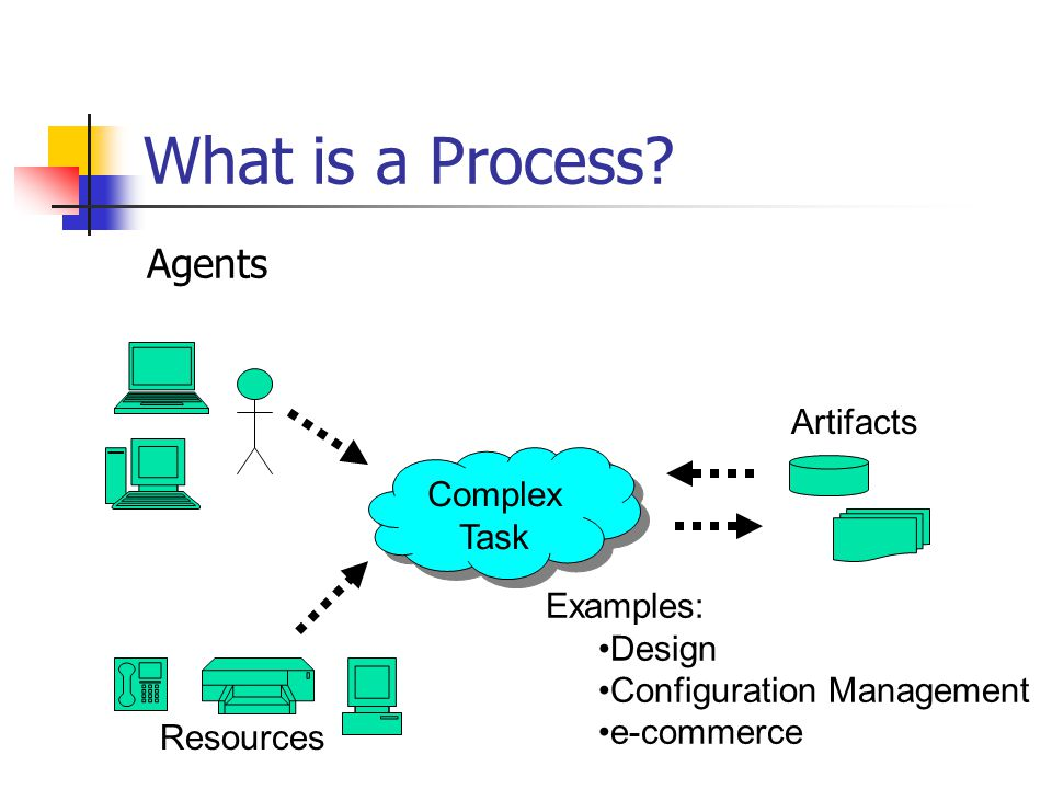What is a Process.