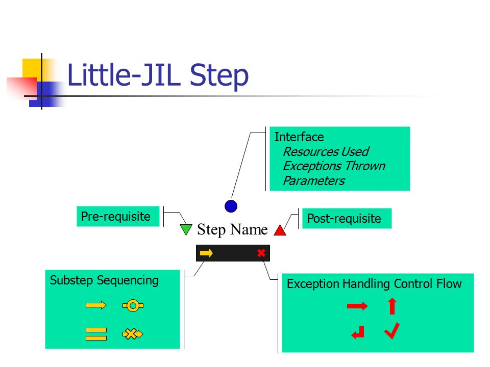 Little-JIL Step Step Name Interface Resources Used Exceptions Thrown Parameters Pre-requisite Post-requisite Exception Handling Control Flow Substep Sequencing