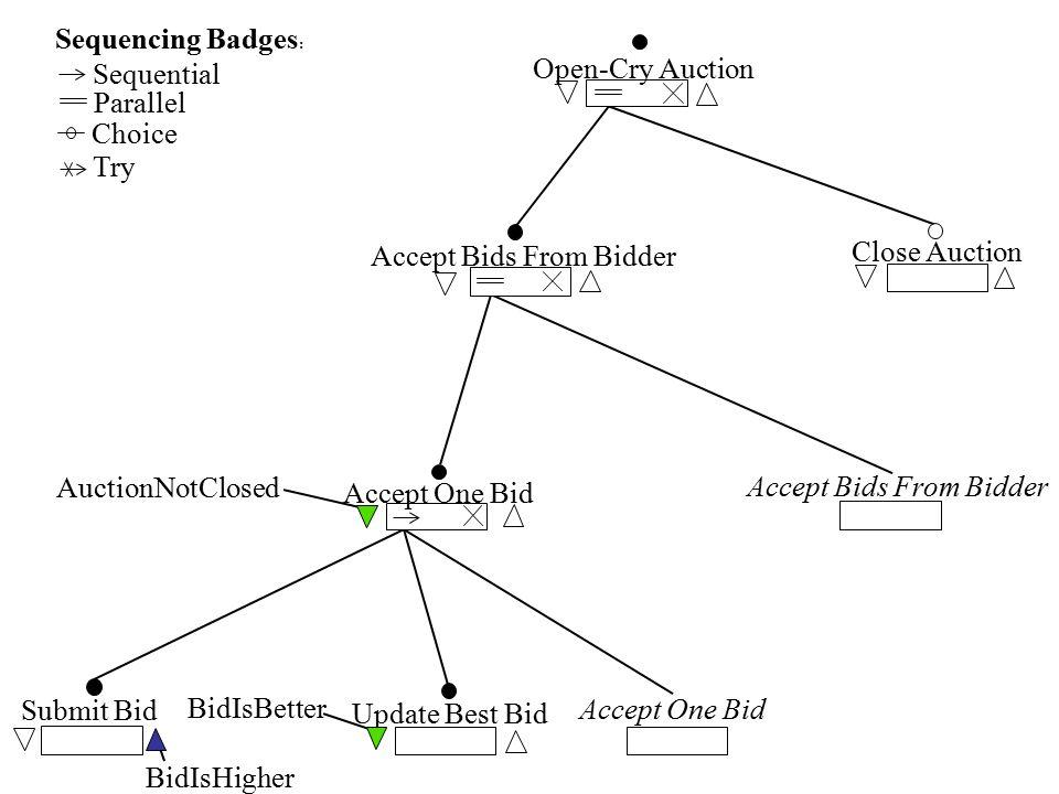 Accept One Bid Submit Bid BidIsHigher Accept Bids From Bidder Update Best Bid BidIsBetter Sequencing Badges : Sequential Parallel Choice Try Open-Cry