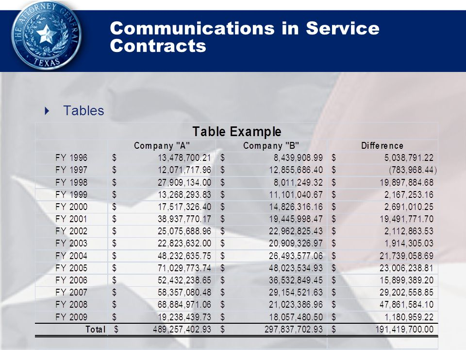 Communications in Service Contracts  Tables