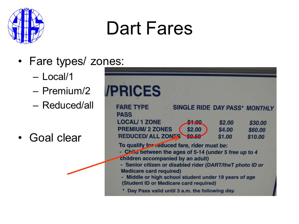 Dart Fares Fare types/ zones: –Local/1 –Premium/2 –Reduced/all Goal clear