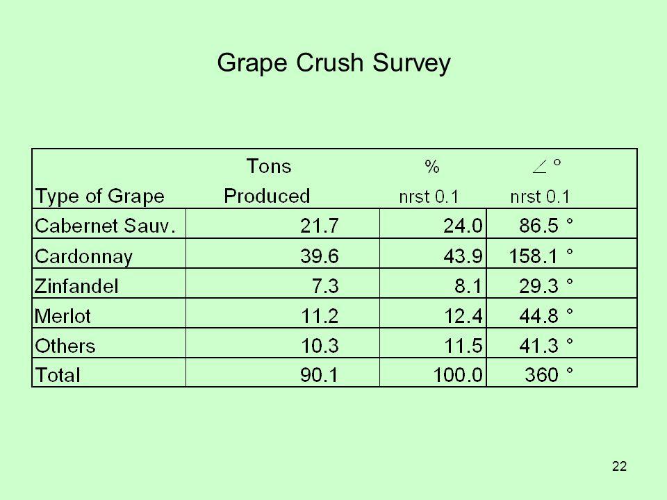 22 Grape Crush Survey