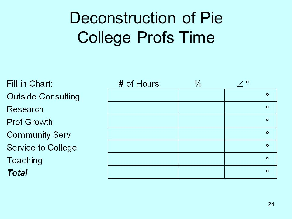 24 Deconstruction of Pie College Profs Time