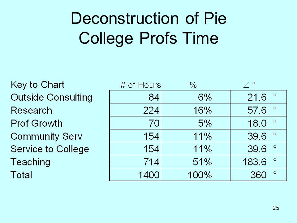 25 Deconstruction of Pie College Profs Time