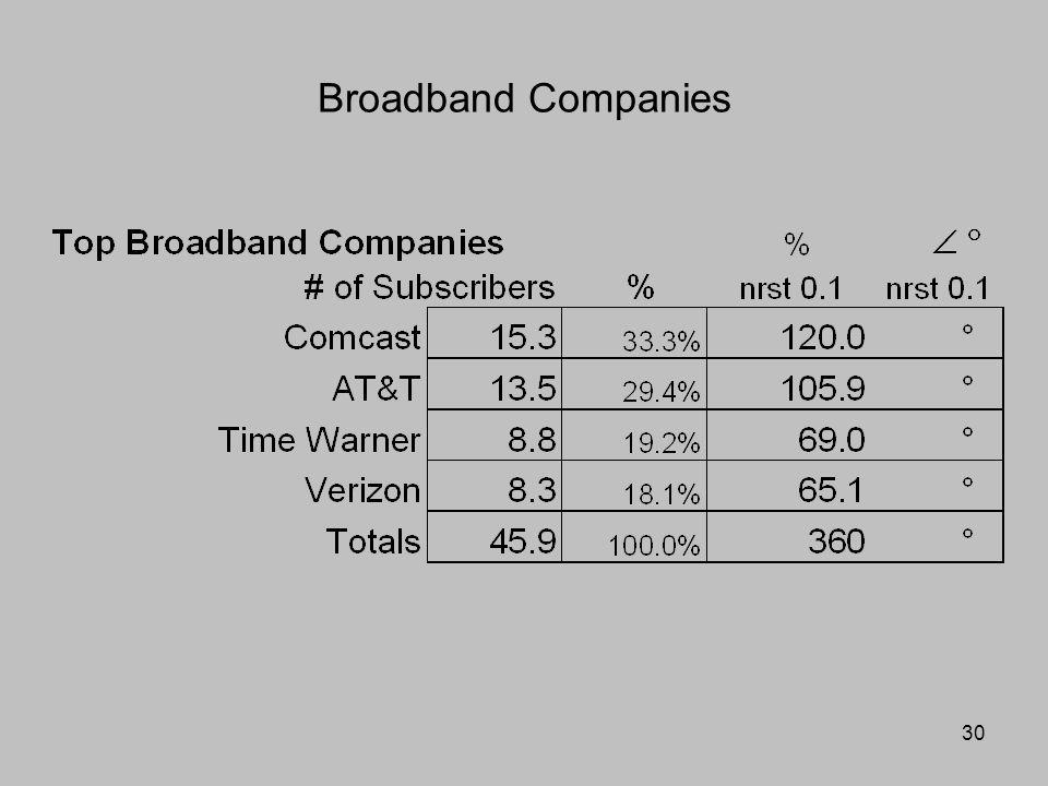 30 Broadband Companies
