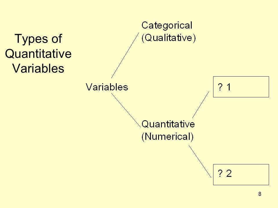 8 Types of Quantitative Variables
