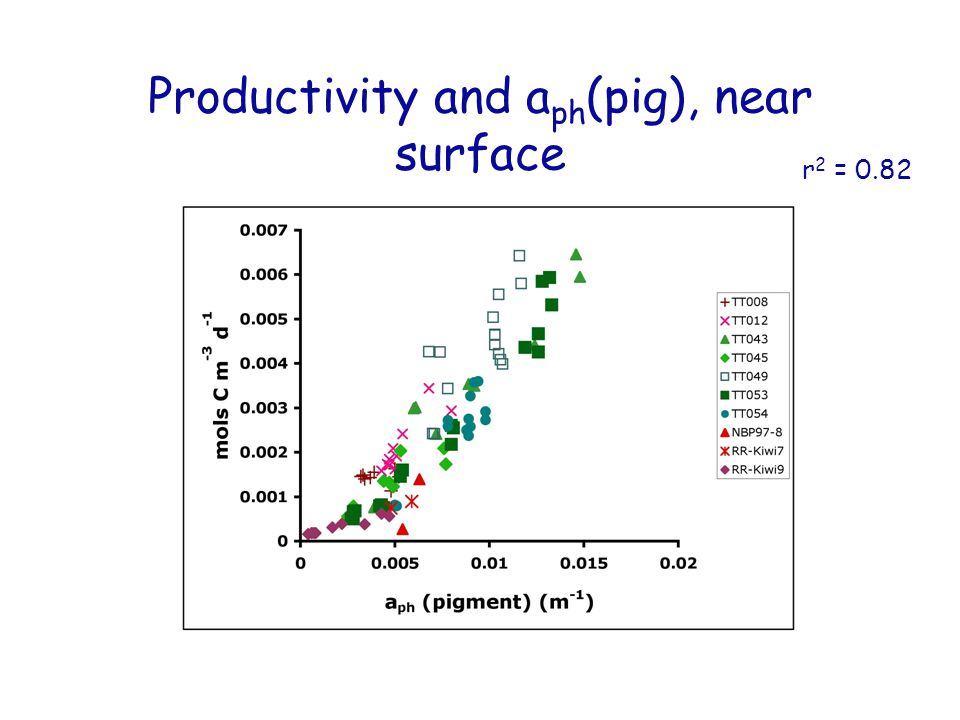 Productivity and a ph (pig), near surface r 2 = 0.82