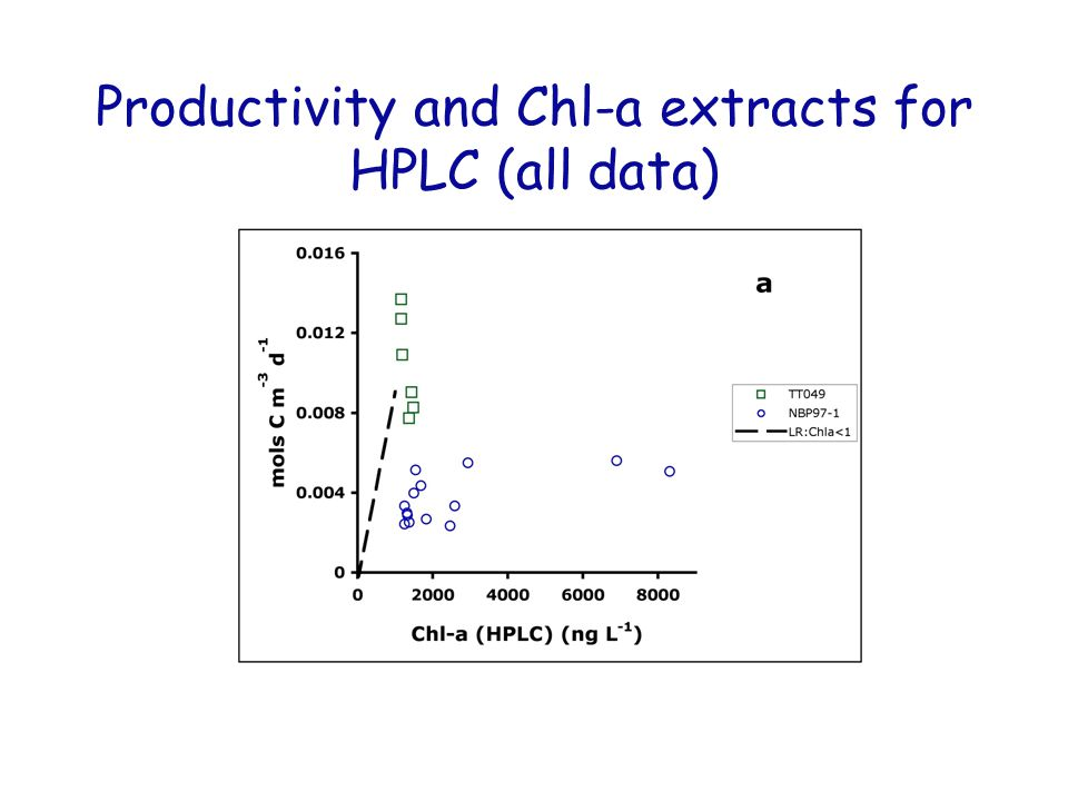 Productivity and Chl-a extracts for HPLC (all data)