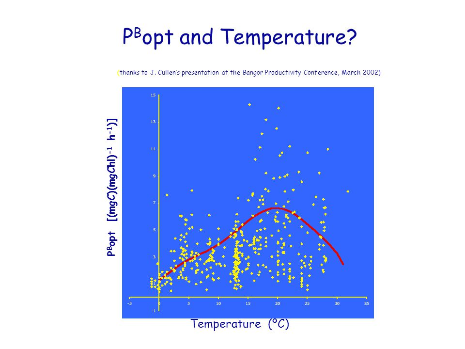 P B opt and Temperature. Temperature (ºC) P B opt [(mgC)(mgChl) -1 h -1 )] (thanks to J.