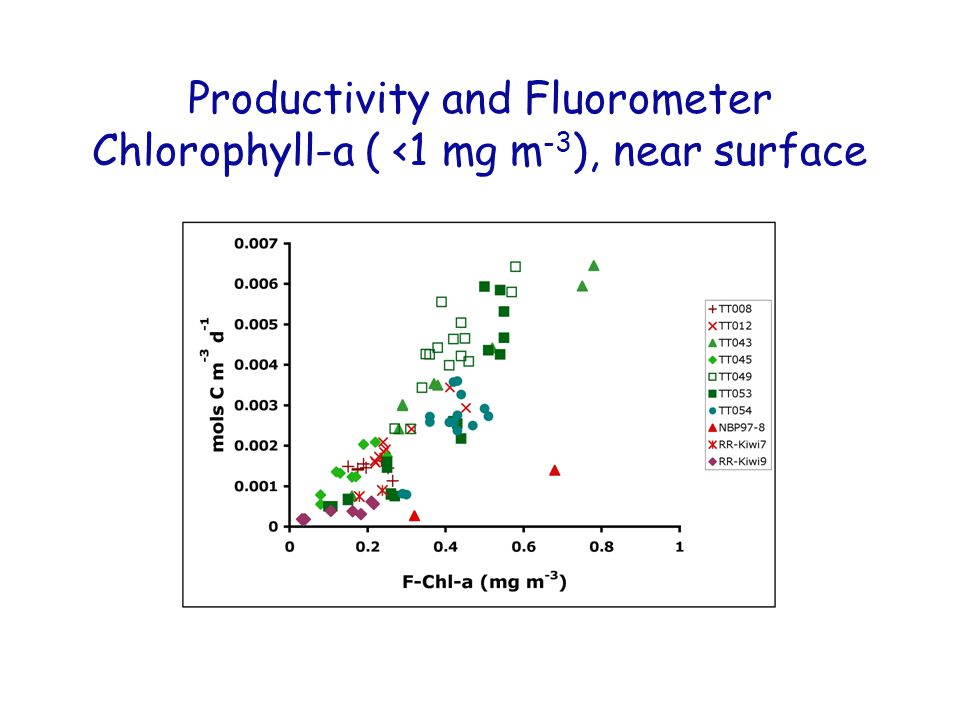 Productivity and Fluorometer Chlorophyll-a ( <1 mg m -3 ), near surface
