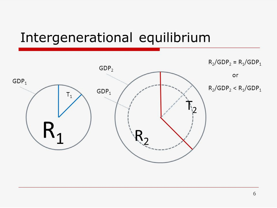 6 Intergenerational equilibrium GDP 1 GDP 2 GDP 1 T1T1 R1R1 R2R2 T2T2 R 2 /GDP 2 = R 1 /GDP 1 R 2 /GDP 2 < R 1 /GDP 1 or