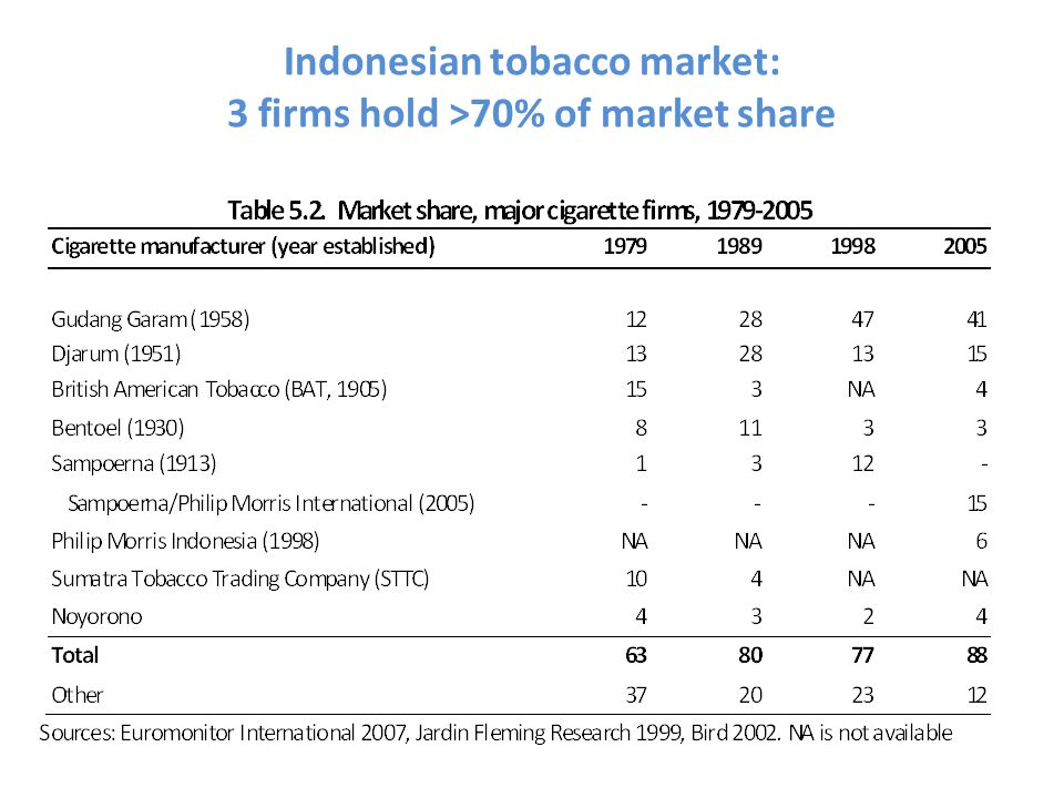 Indonesian tobacco market: 3 firms hold >70% of market share increase.