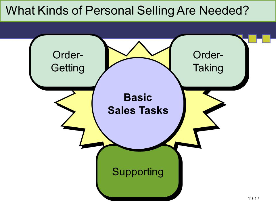 19-17 What Kinds of Personal Selling Are Needed.