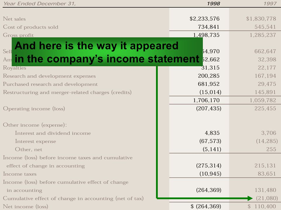 © 1999 by Robert F. Halsey And here is the way it appeared in the company's income statement